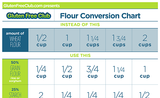 Flour conversion chart download glutenfreeclub for Table 52 gluten free